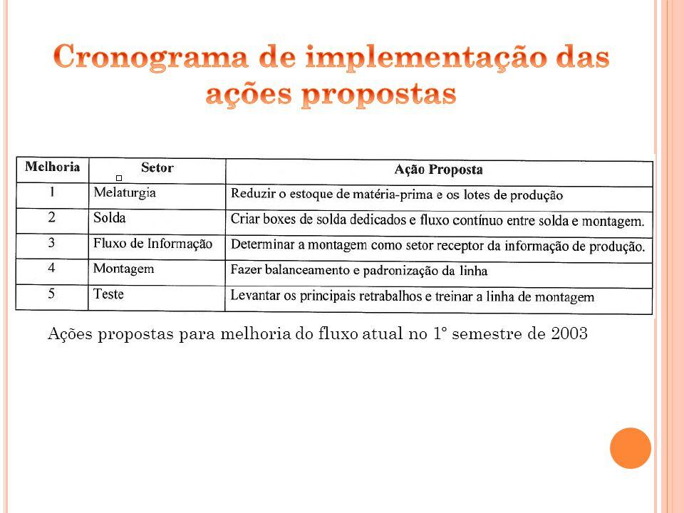 Cronograma de implementação das ações propostas