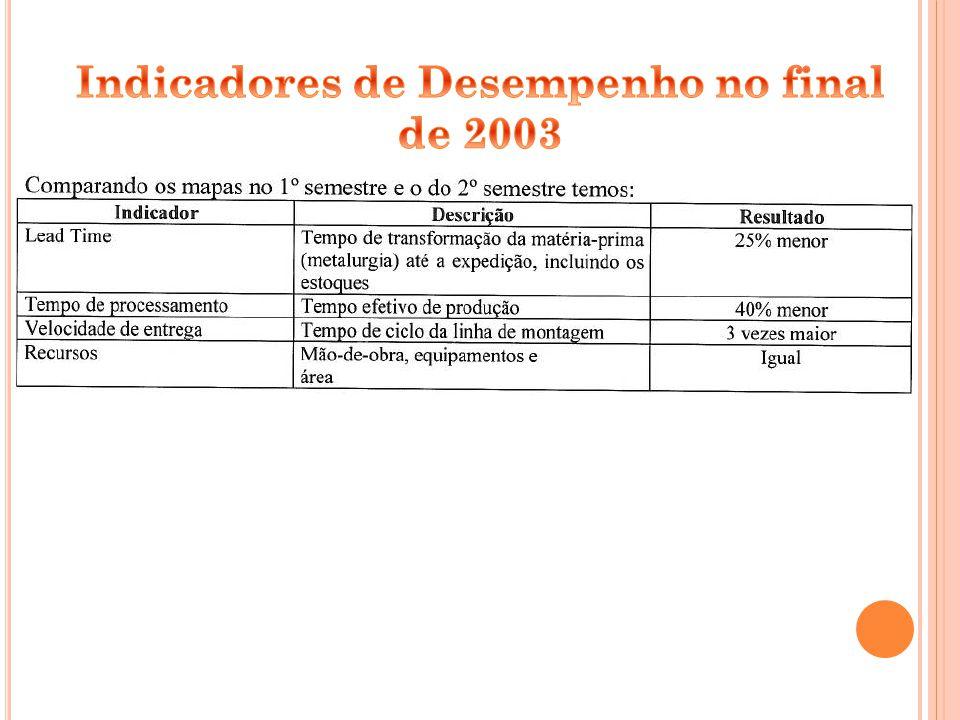 Indicadores de Desempenho no final de 2003