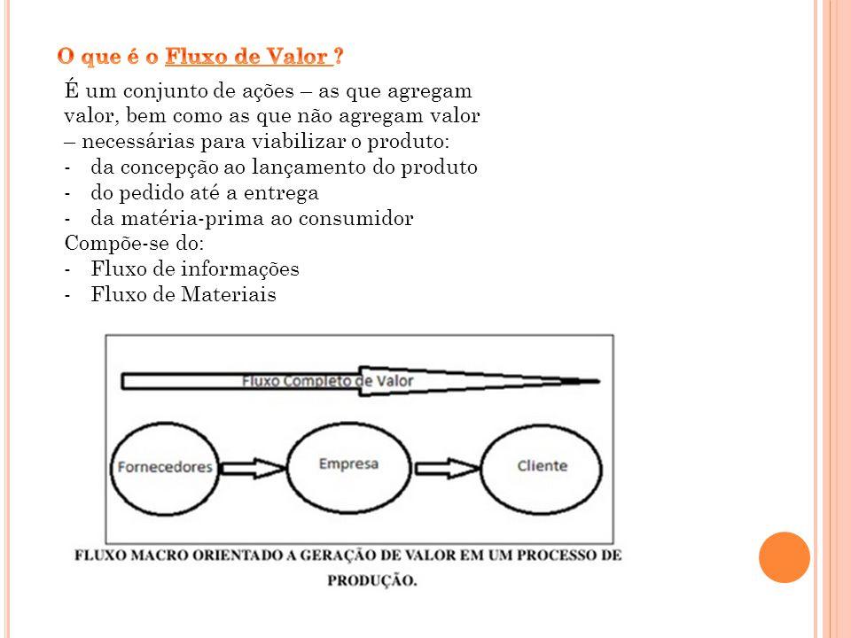 O que é o Fluxo de Valor É um conjunto de ações – as que agregam valor, bem como as que não agregam valor – necessárias para viabilizar o produto: