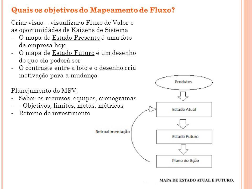 Quais os objetivos do Mapeamento de Fluxo