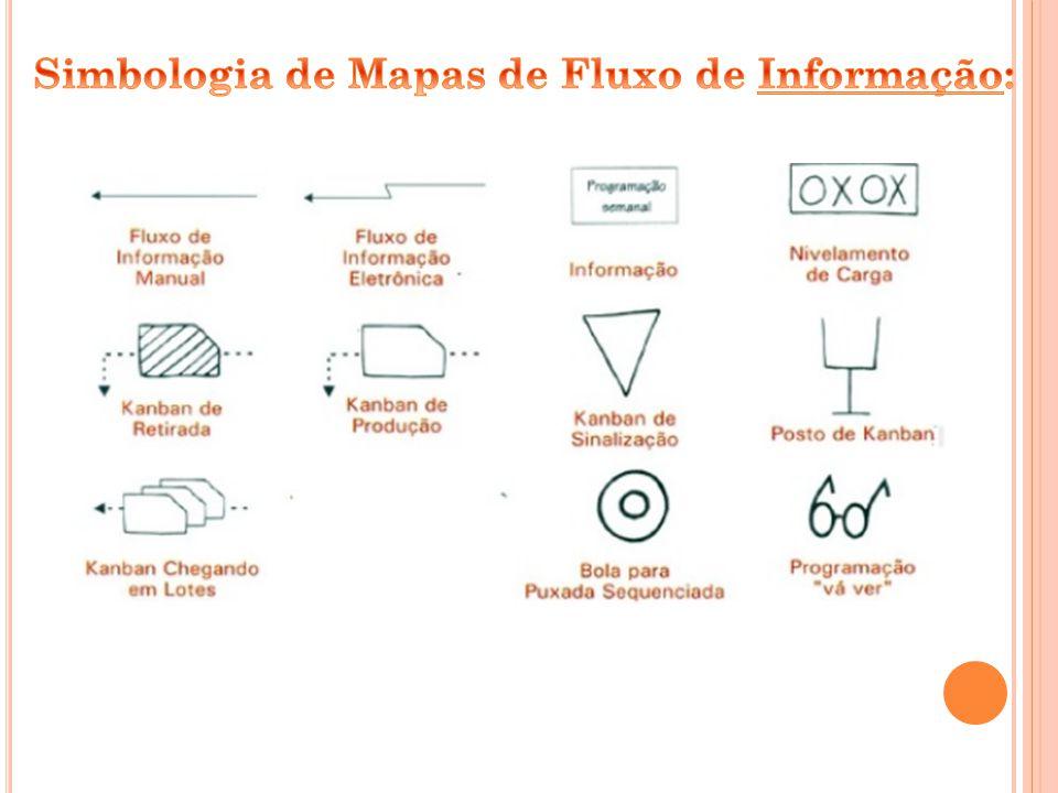 Simbologia de Mapas de Fluxo de Informação: