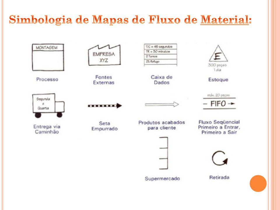 Simbologia de Mapas de Fluxo de Material: