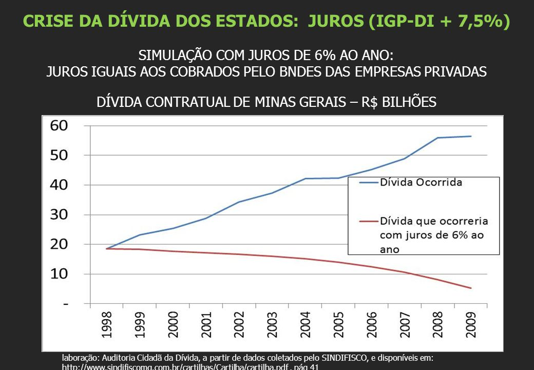 CRISE DA DÍVIDA DOS ESTADOS: JUROS (IGP-DI + 7,5%)