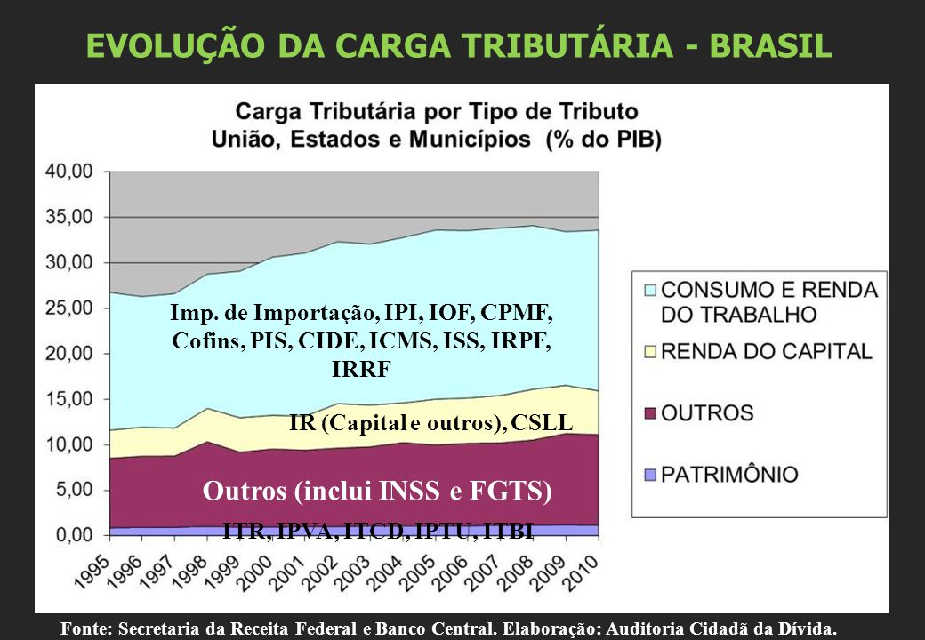 EVOLUÇÃO DA CARGA TRIBUTÁRIA - BRASIL