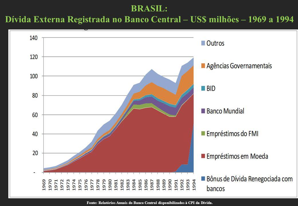 Dívida Externa Registrada no Banco Central – US$ milhões – 1969 a 1994
