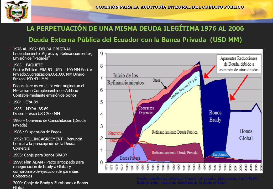 LA PERPETUACIÓN DE UNA MISMA DEUDA ILEGÍTIMA 1976 AL 2006