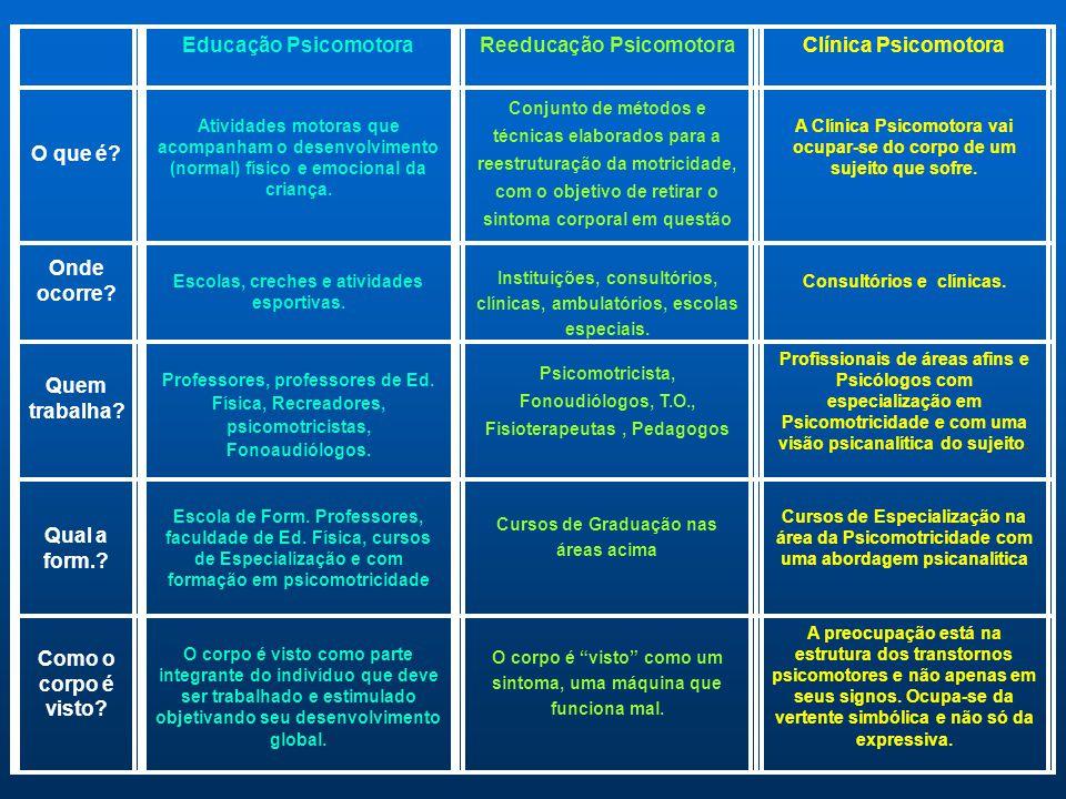 Reeducação Psicomotora Clínica Psicomotora