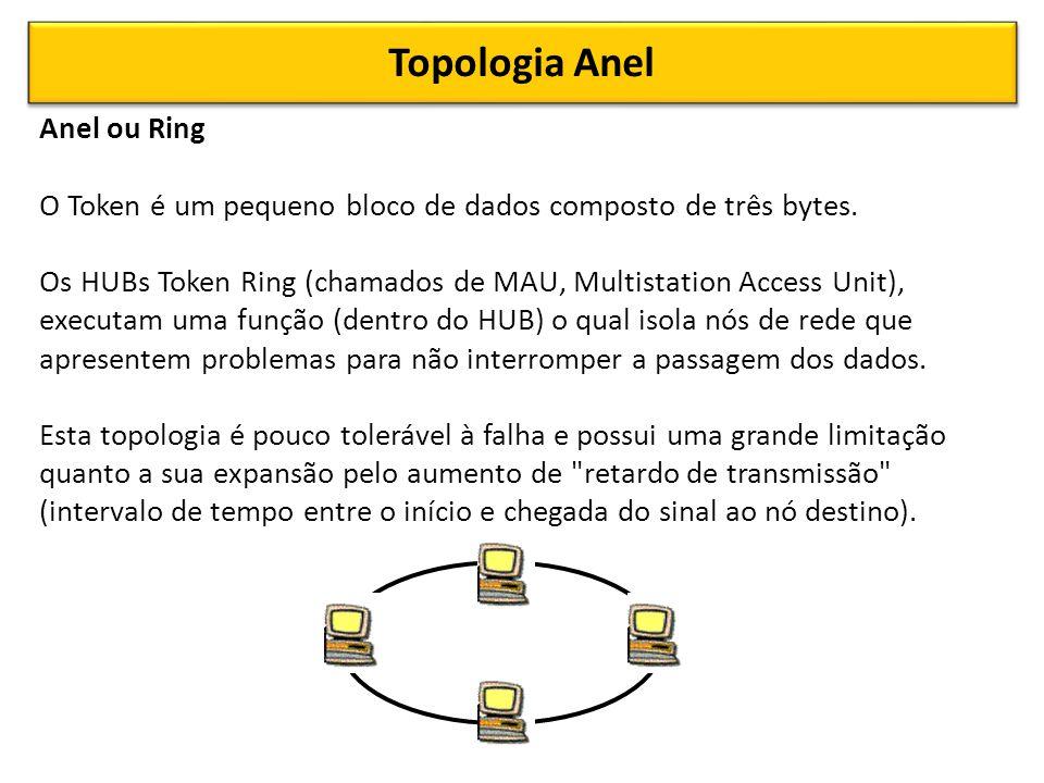 Topologia Anel Anel ou Ring