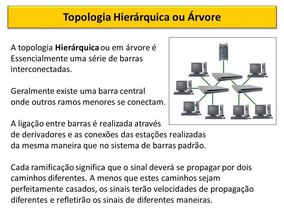 Topologia Hierárquica ou Árvore