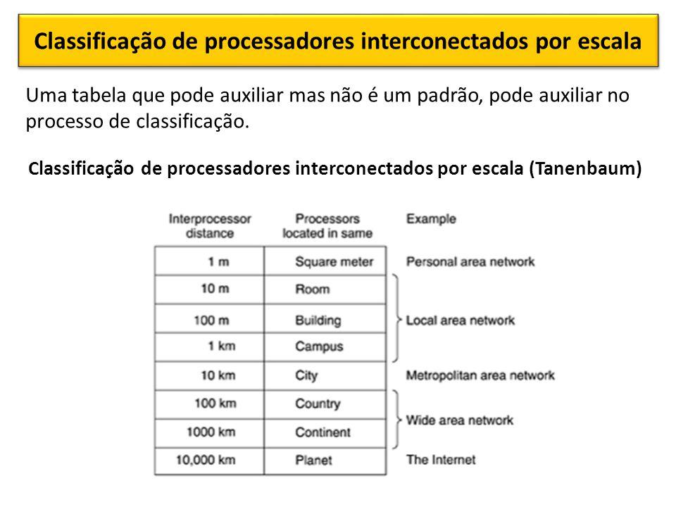 Classificação de processadores interconectados por escala