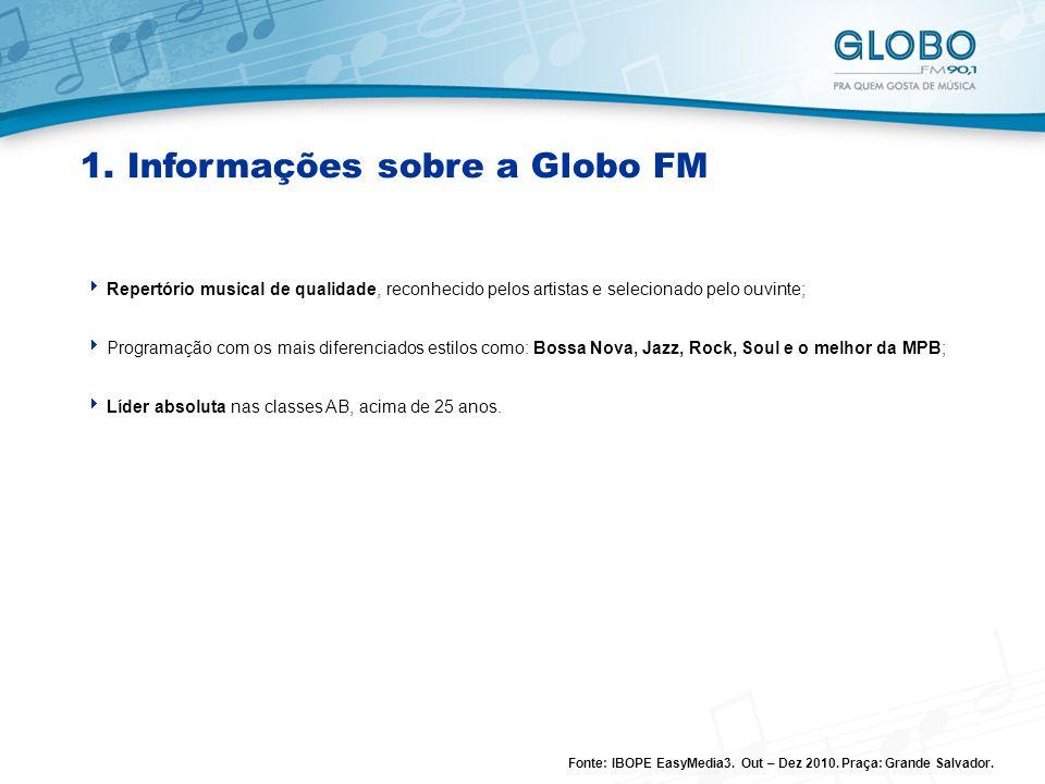 1. Informações sobre a Globo FM