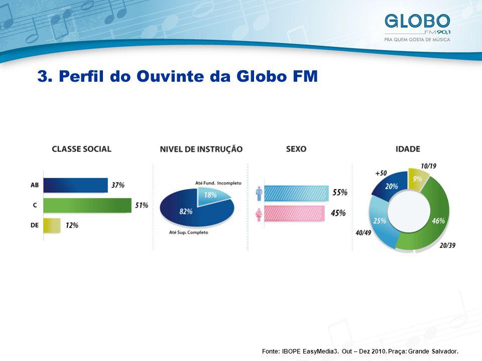 3. Perfil do Ouvinte da Globo FM
