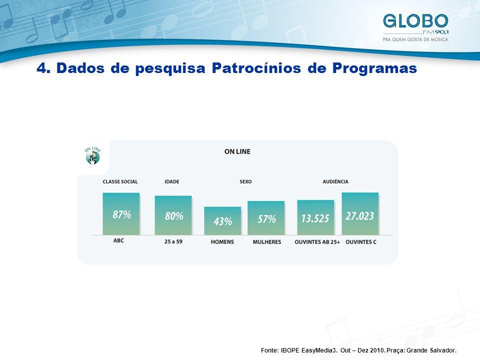 4. Dados de pesquisa Patrocínios de Programas