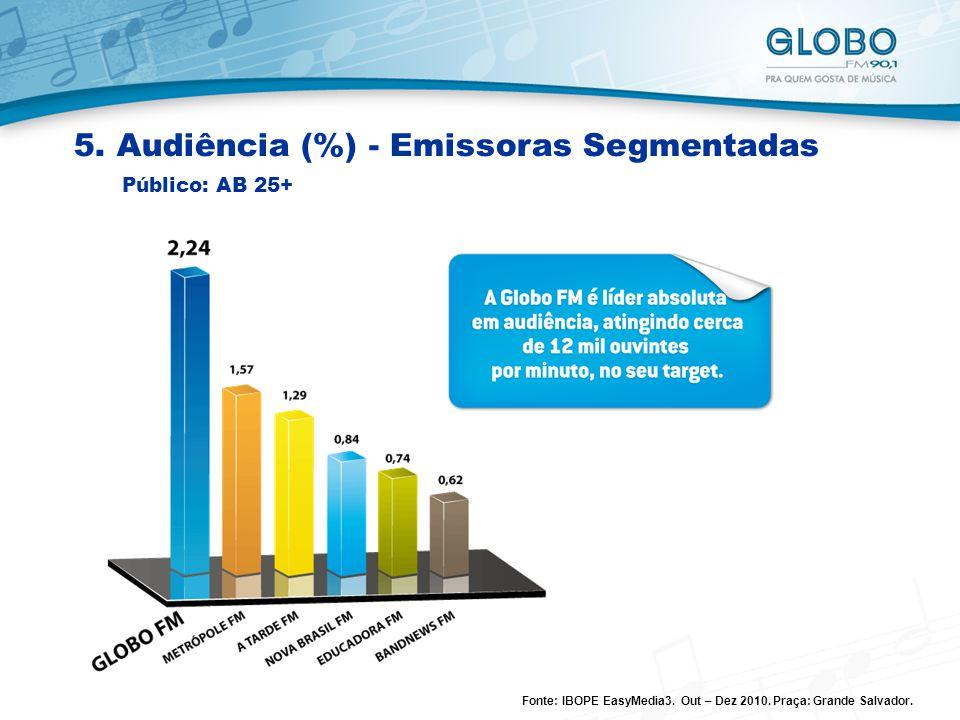 5. Audiência (%) - Emissoras Segmentadas