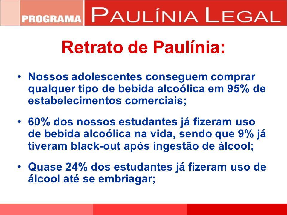 Retrato de Paulínia: Nossos adolescentes conseguem comprar qualquer tipo de bebida alcoólica em 95% de estabelecimentos comerciais;