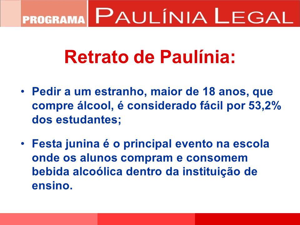 Retrato de Paulínia: Pedir a um estranho, maior de 18 anos, que compre álcool, é considerado fácil por 53,2% dos estudantes;