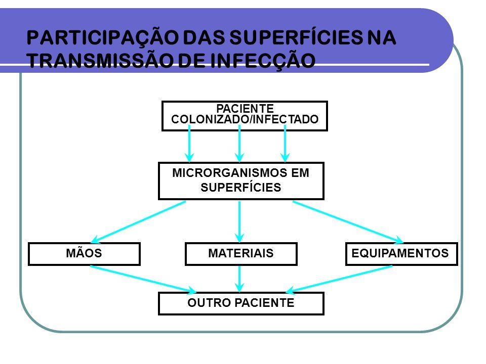 PARTICIPAÇÃO DAS SUPERFÍCIES NA TRANSMISSÃO DE INFECÇÃO