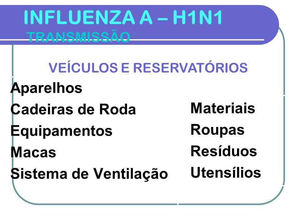 INFLUENZA A – H1N1 TRANSMISSÃO
