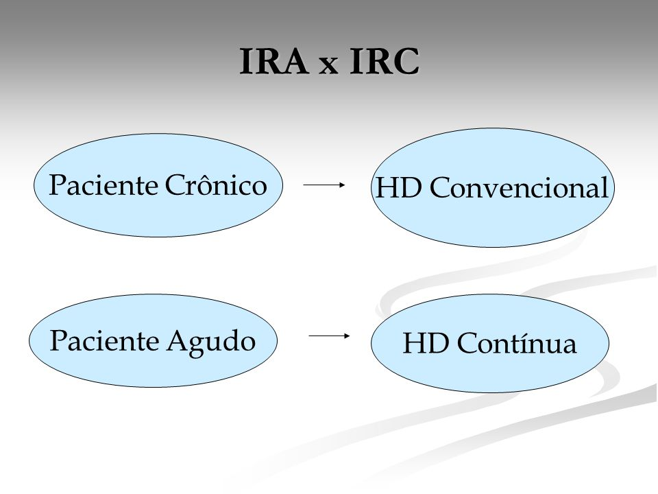 IRA x IRC HD Convencional Paciente Crônico Paciente Agudo HD Contínua