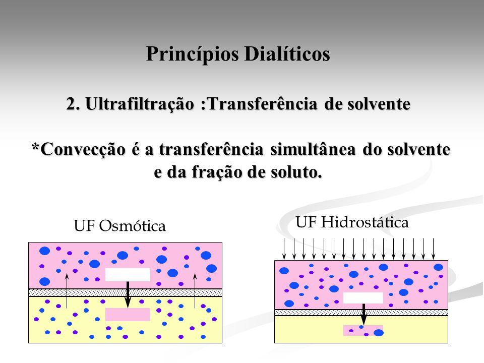 Princípios Dialíticos 2. Ultrafiltração :Transferência de solvente