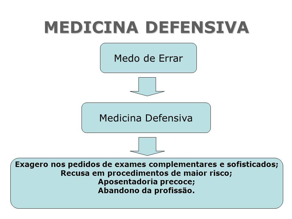 MEDICINA DEFENSIVA Medo de Errar Medicina Defensiva