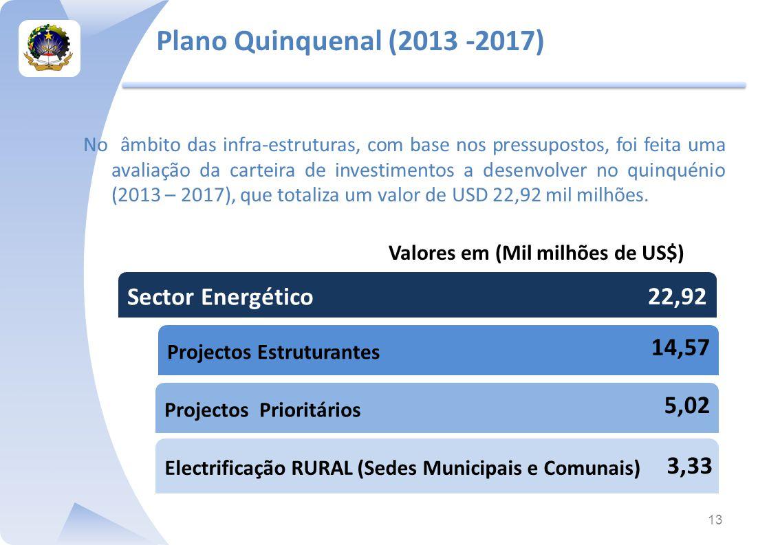 Plano Quinquenal (2013 -2017) Sector Energético 22,92 14,57 5,02 3,33