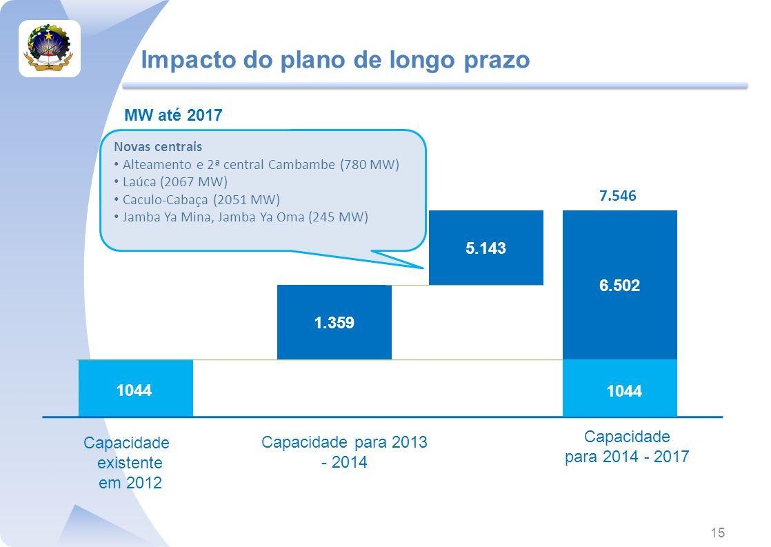 Impacto do plano de longo prazo