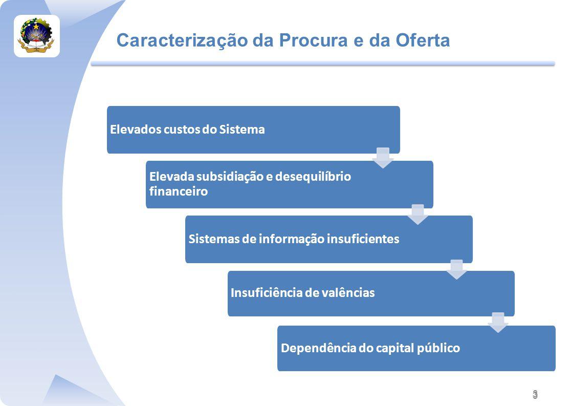 Caracterização da Procura e da Oferta