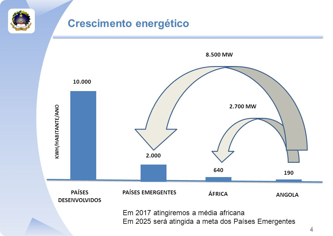 Crescimento energético