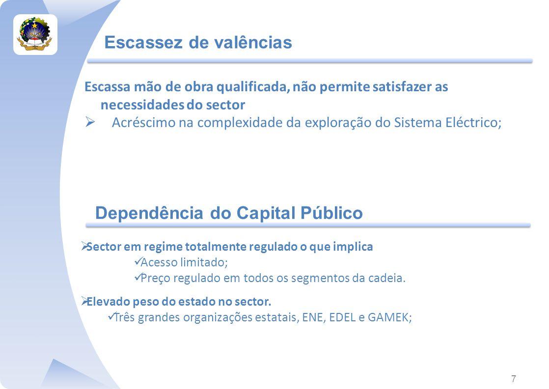 Dependência do Capital Público
