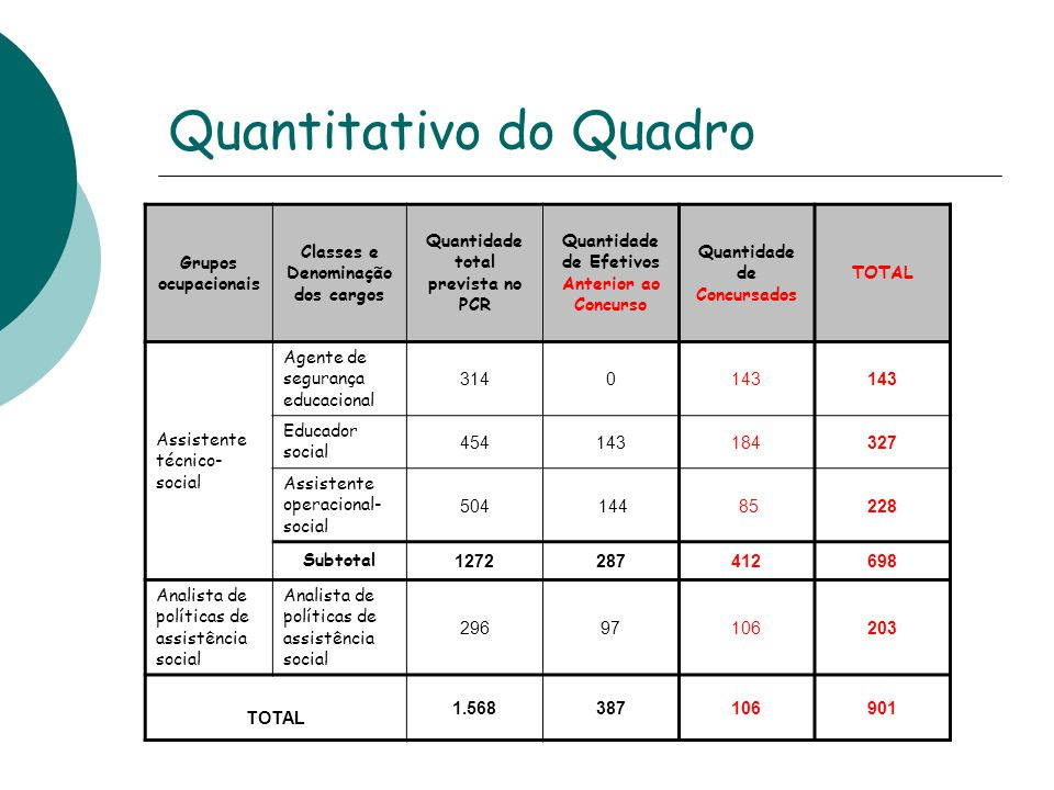 Quantitativo do Quadro