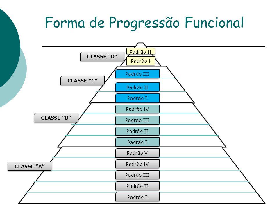 Forma de Progressão Funcional