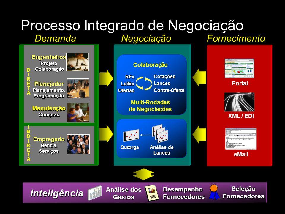 Processo Integrado de Negociação
