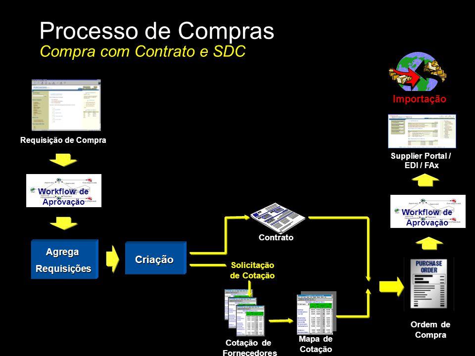 Processo de Compras Compra com Contrato e SDC