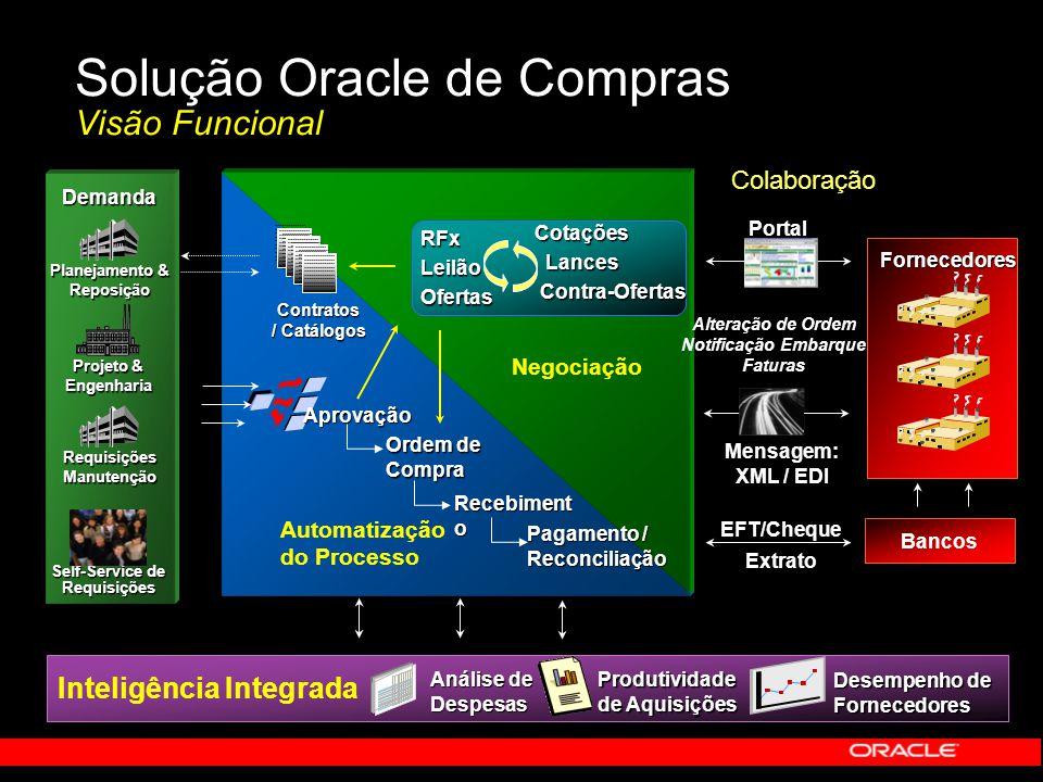 Solução Oracle de Compras Visão Funcional