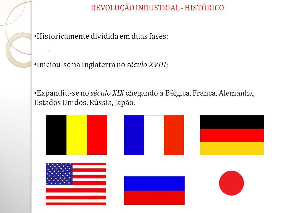 REVOLUÇÃO INDUSTRIAL - HISTÓRICO