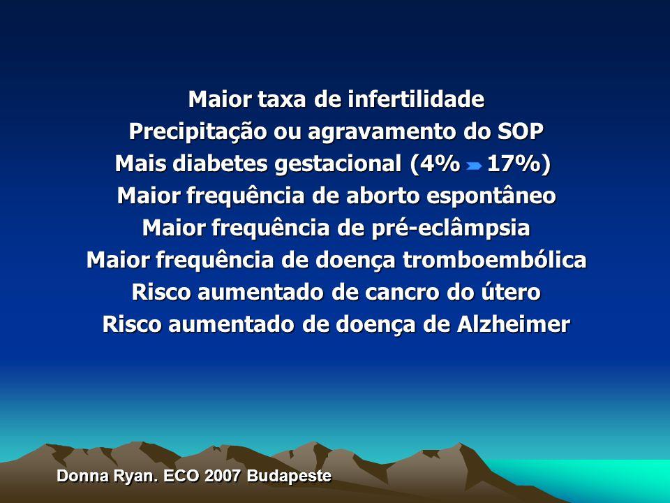 Maior taxa de infertilidade Precipitação ou agravamento do SOP