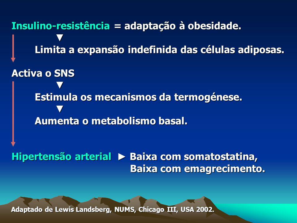 Insulino-resistência = adaptação à obesidade. ▼