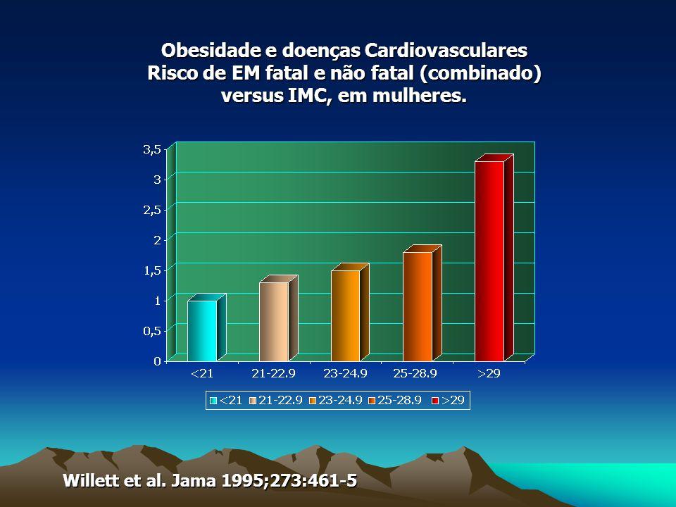 Obesidade e doenças Cardiovasculares