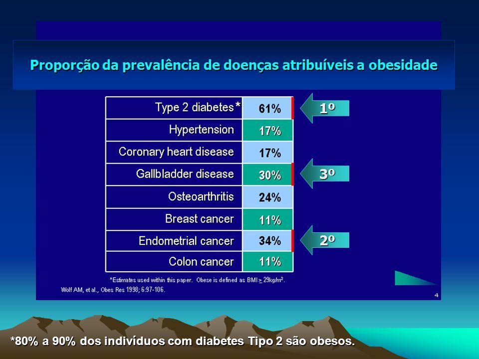 Proporção da prevalência de doenças atribuíveis a obesidade