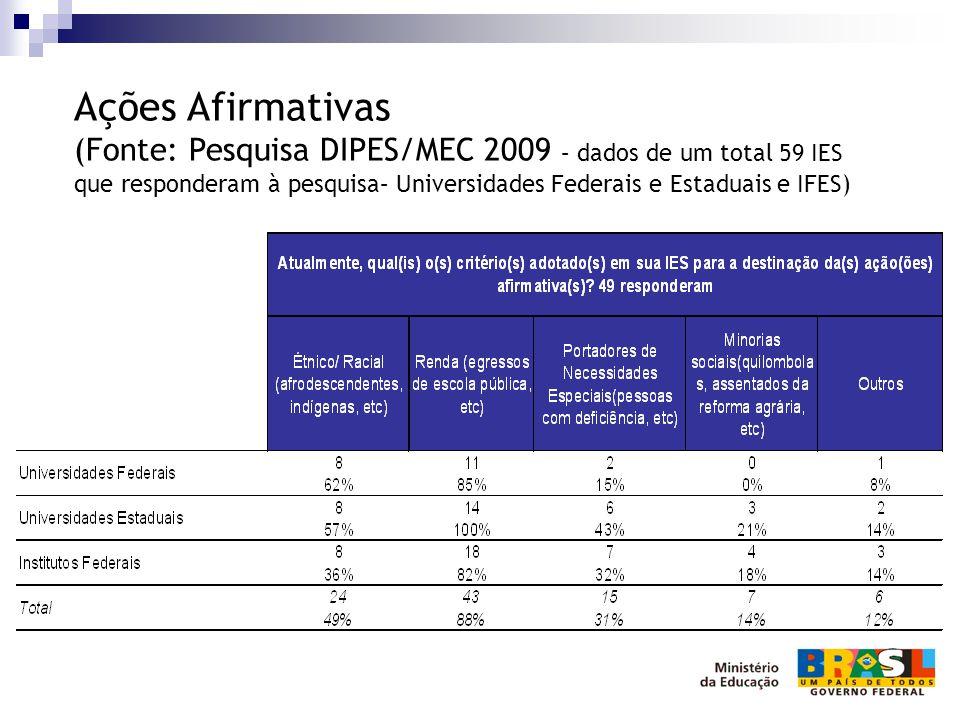 Ações Afirmativas (Fonte: Pesquisa DIPES/MEC 2009 – dados de um total 59 IES que responderam à pesquisa– Universidades Federais e Estaduais e IFES)