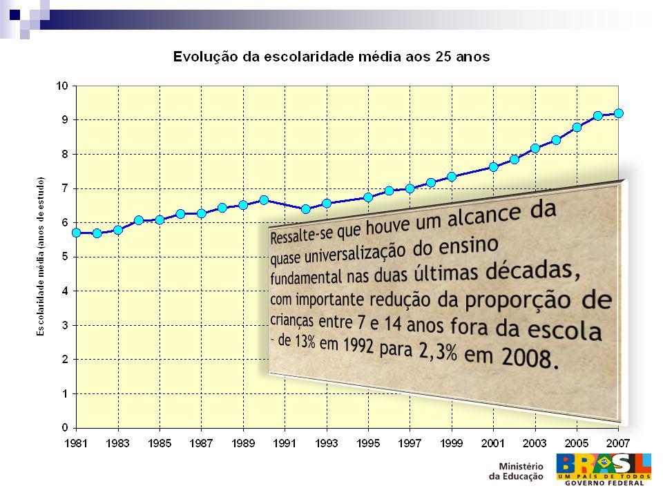 Ressalte-se que houve um alcance da quase universalização do ensino fundamental nas duas últimas décadas, com importante redução da proporção de crianças entre 7 e 14 anos fora da escola – de 13% em 1992 para 2,3% em 2008.