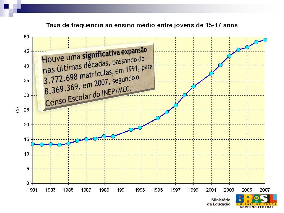 Houve uma significativa expansão nas últimas décadas, passando de 3