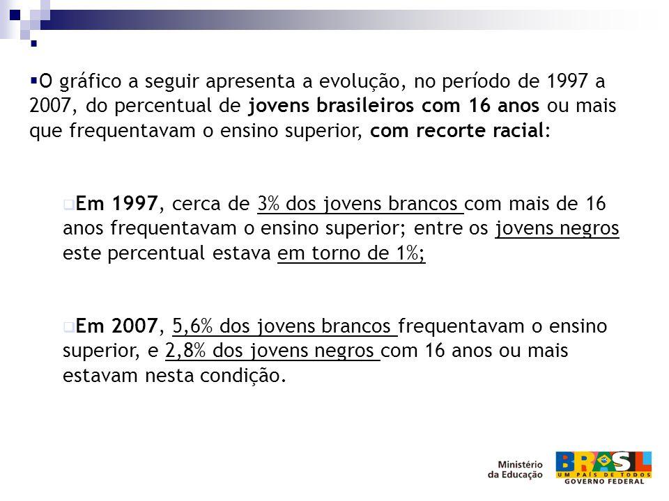 O gráfico a seguir apresenta a evolução, no período de 1997 a 2007, do percentual de jovens brasileiros com 16 anos ou mais que frequentavam o ensino superior, com recorte racial: