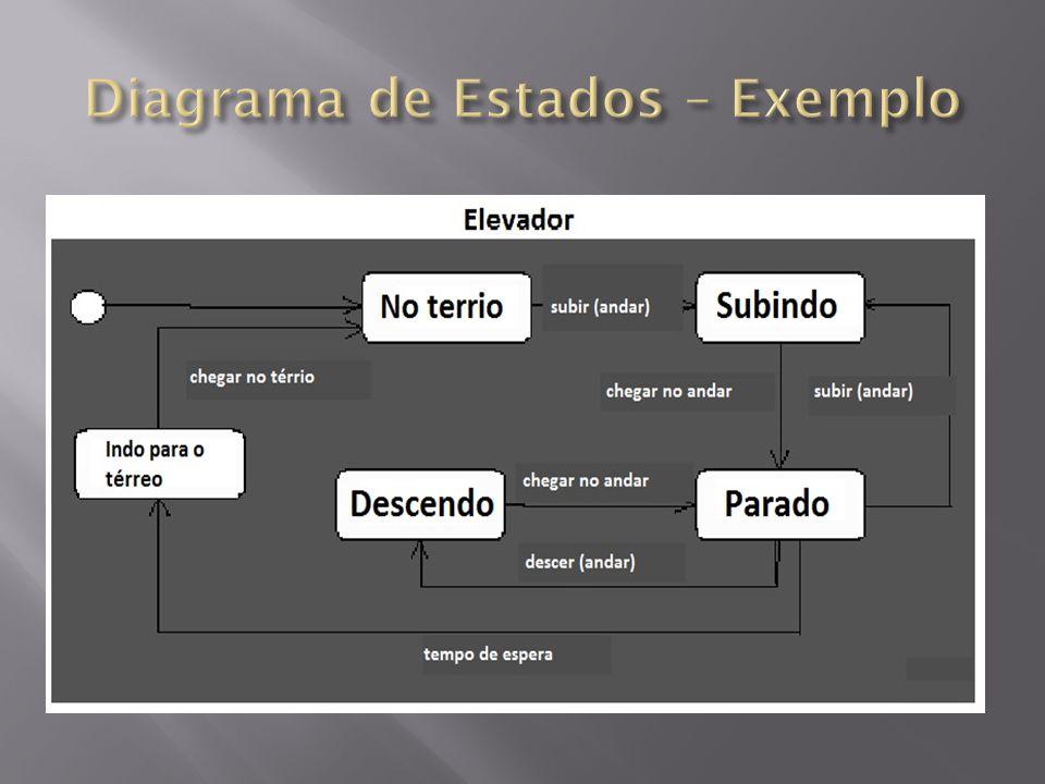 Diagrama de Estados – Exemplo