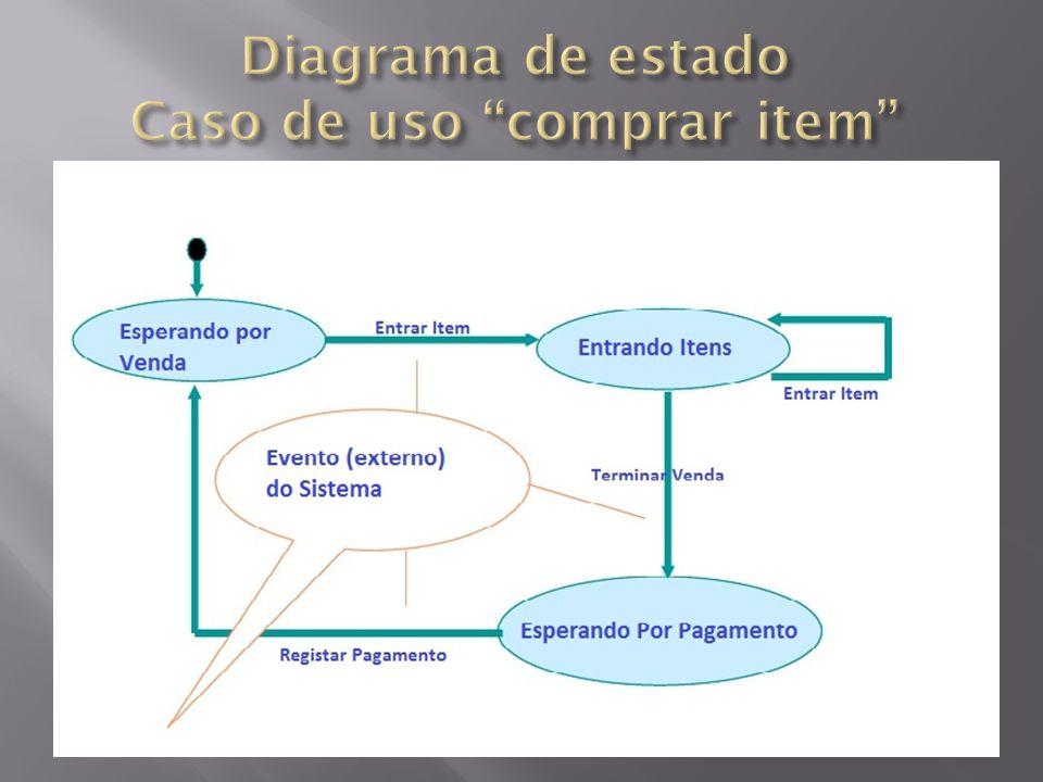 Diagrama de estado Caso de uso comprar item