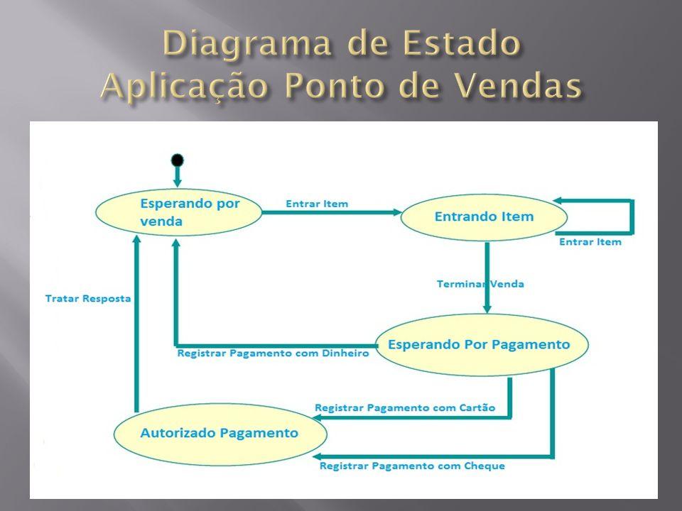 Diagrama de Estado Aplicação Ponto de Vendas