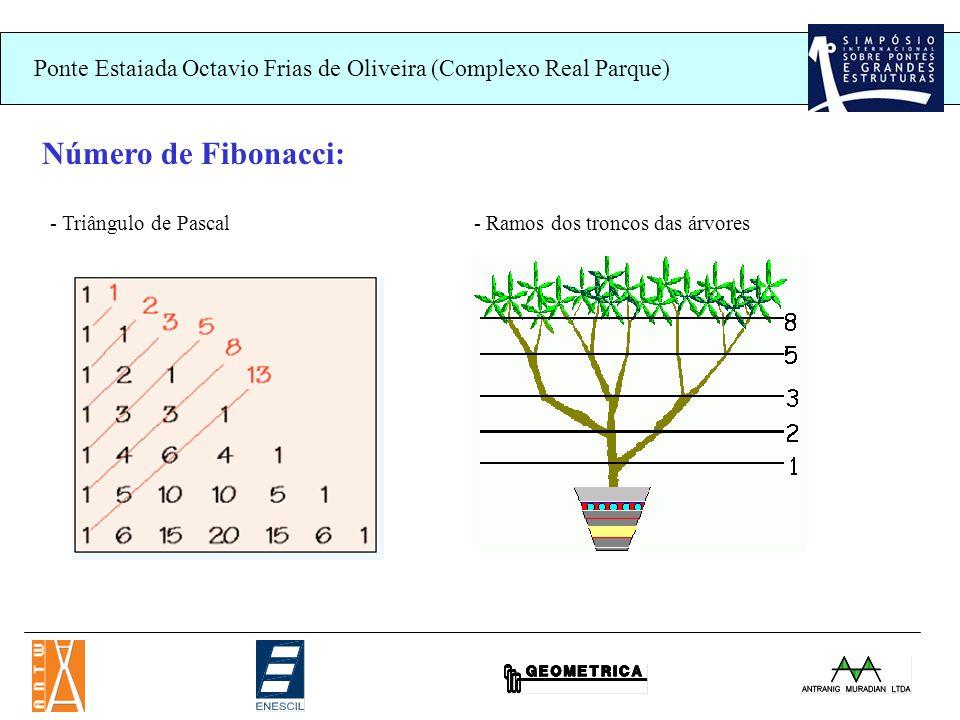 Número de Fibonacci: - Triângulo de Pascal