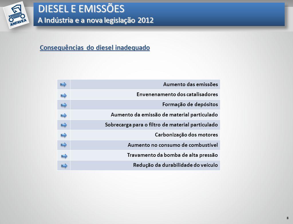 DIESEL E EMISSÕES A Indústria e a nova legislação 2012