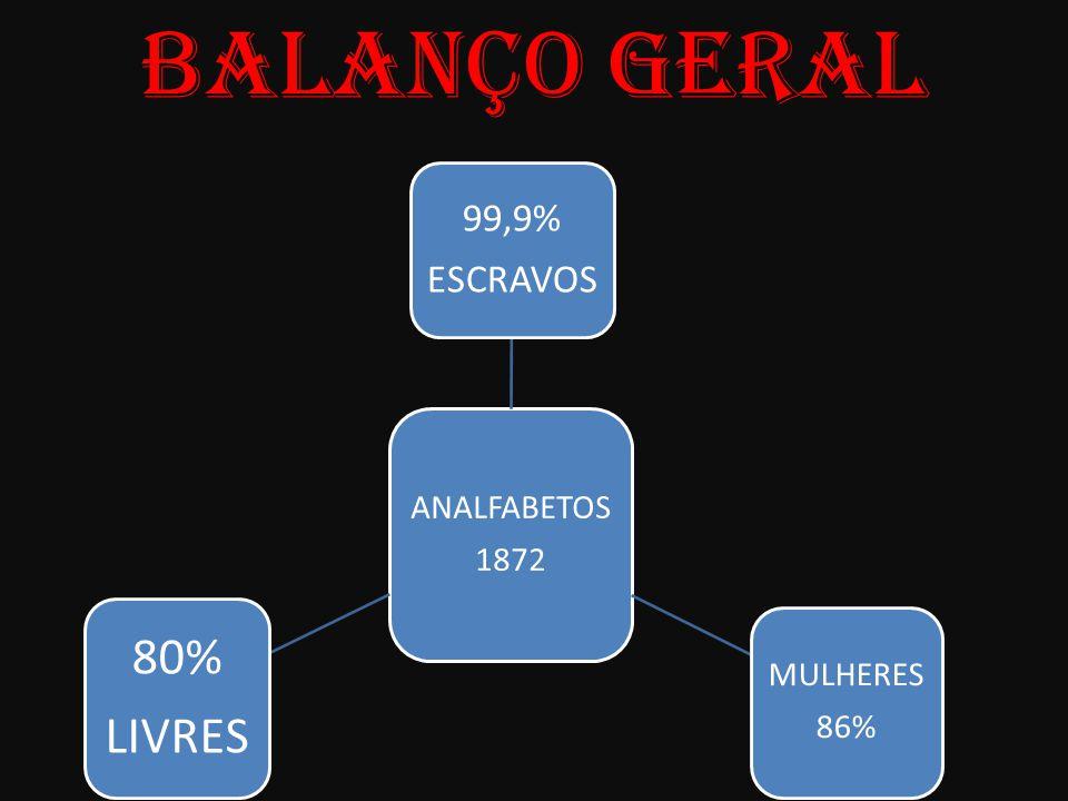 BALANÇO GERAL ANALFABETOS 1872 MULHERES 86% 99,9% ESCRAVOS 80% LIVRES